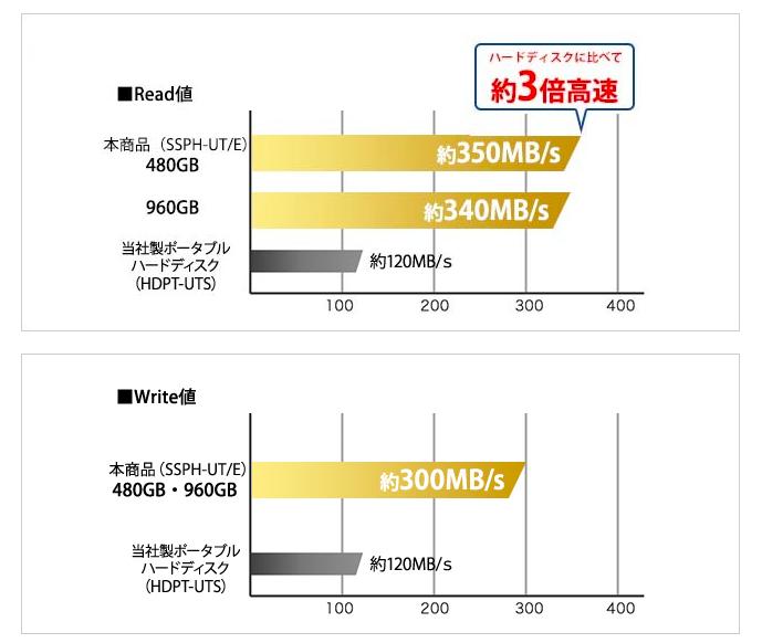 ハードディスクより小さく、速いSSD