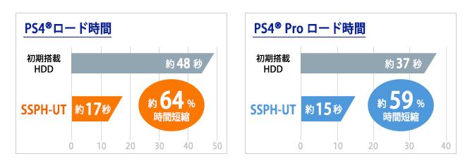 PlayStation®4、PlayStation®4 Proにつなげてゲームのロード時間を高速化!